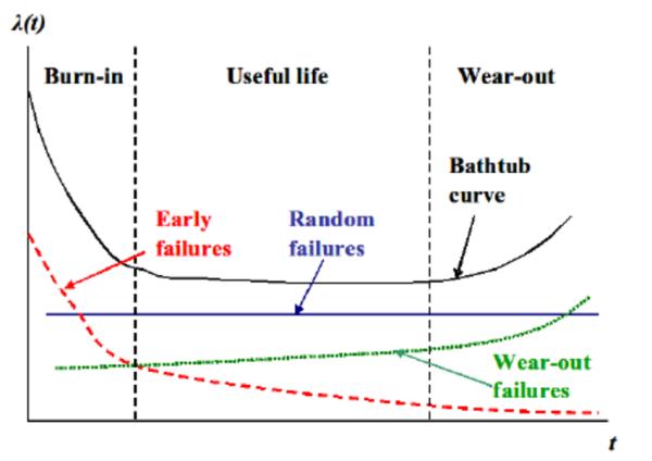 Modelli probabilistici sul guasto di un componente