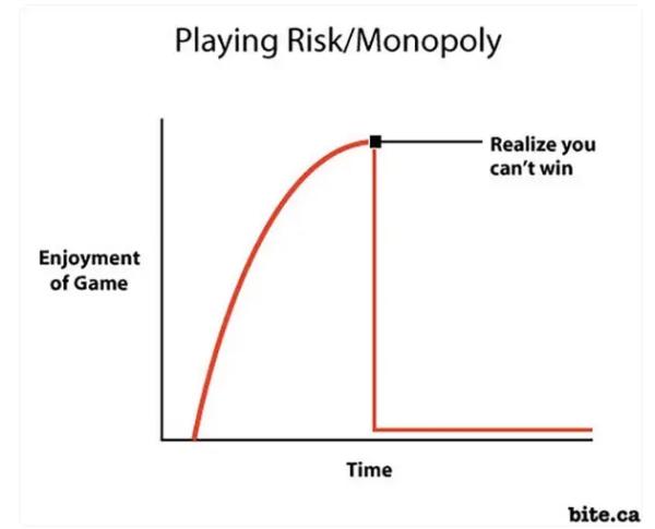 Curva che indica quando il crollo di divertimento può capitare (credit:.buzzfeed.com)