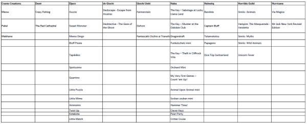 """La lista dei giochi selezionati """"a priori"""". Sono di editori i cui giochi sono reperibili facilmente sul mercato italiano e in lingua italiana. Siamo consci che mancano diversi titoli di diversi editori. Ci sarà occasione per ampliare la lista"""