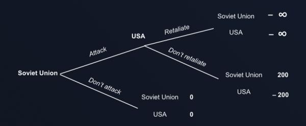 Una descrizione migliore del confronto USA-URSS