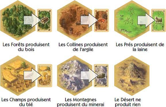 Ogni tessera produce quacosa, tranne il deserto, che non piace anessuno (credit: egledujeu.fr)