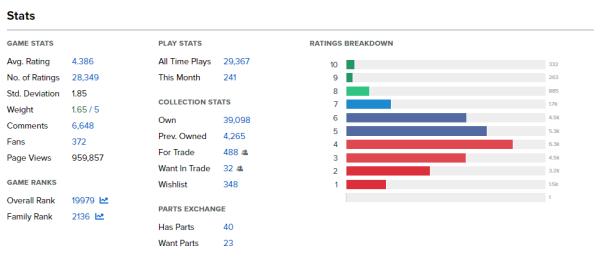 Le impietose statistiche di Monopoly (credit: BGG)