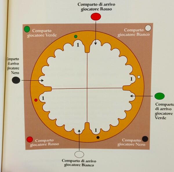 Numerosi gli schemi a colori per spiegare i giochi