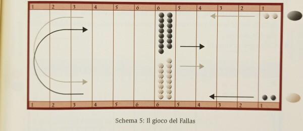 Uno schema che si trova all'interno del libro per meglio capire un gioco